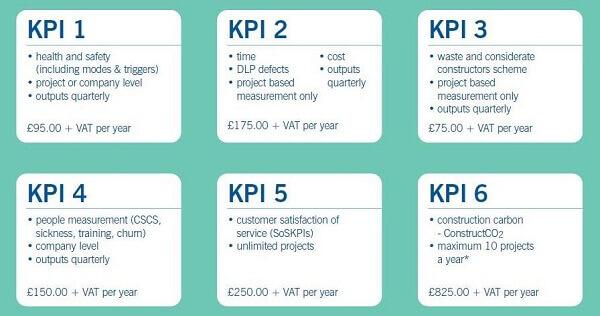 Vai trò của Kpi là gì trong doanh nghiệp?