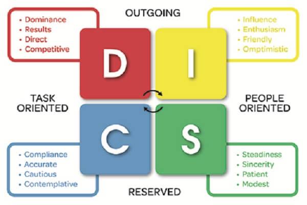 DISC là gì? - Tổng quan về công cụ phán đoán tính cách của con người